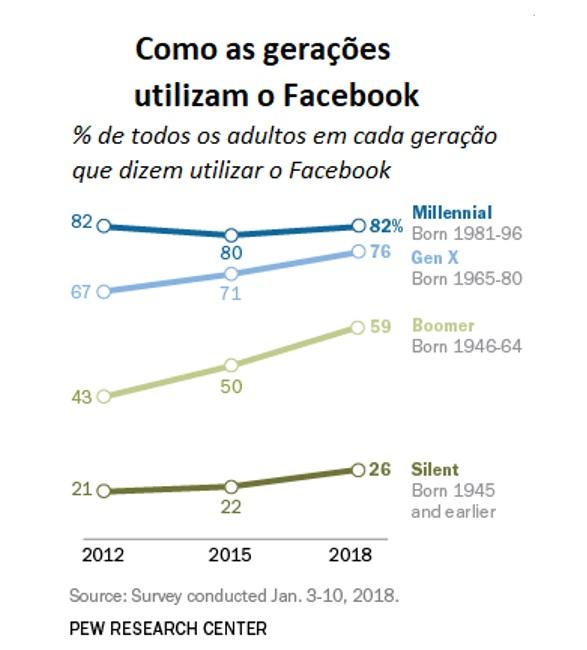 como as gerações utilizam o Facebook